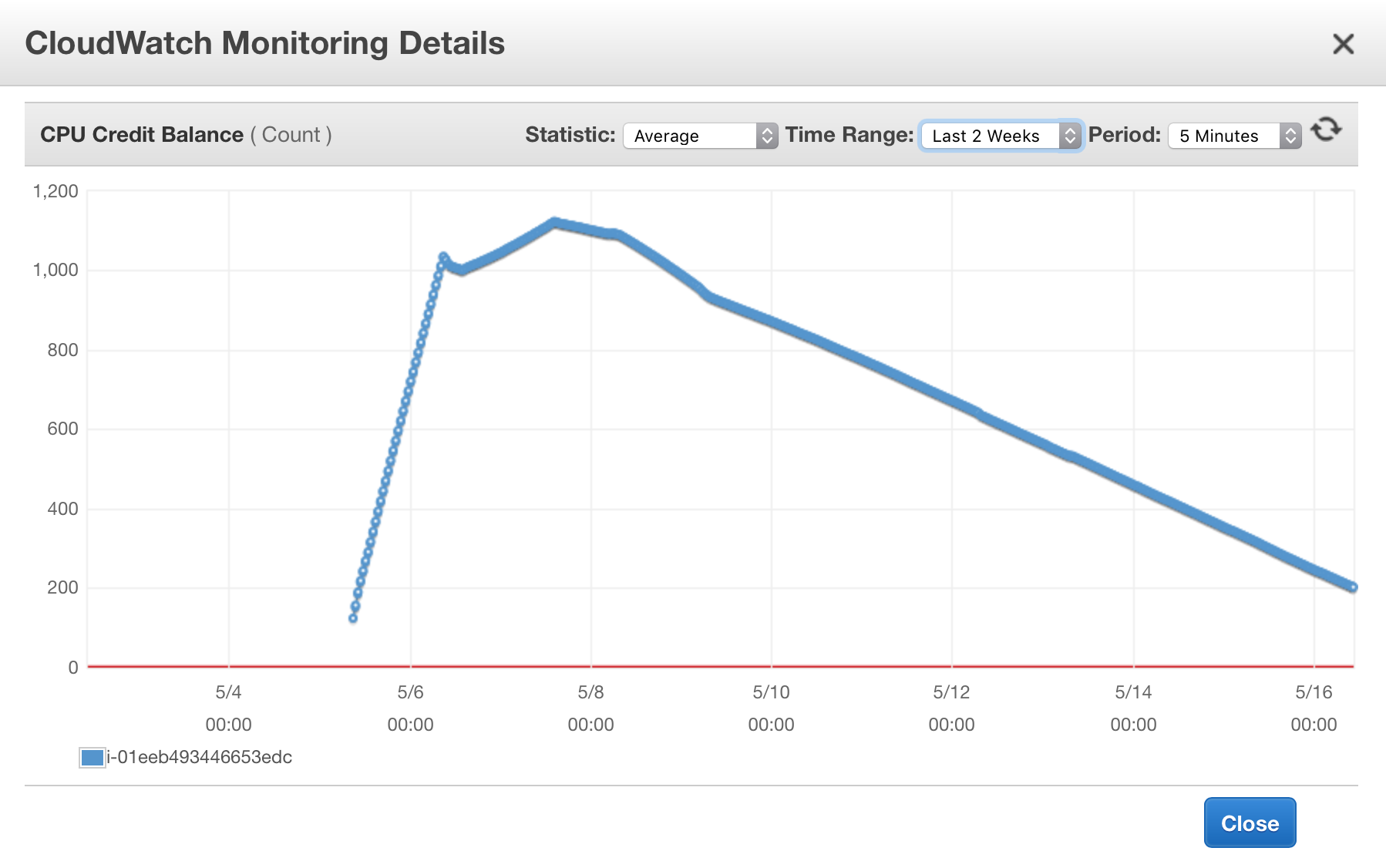 Figure: A t2.xlarge instance's CPU credit history, as shown in Amazon CloudWatch console.